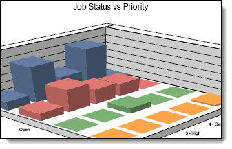 itil incident reporting status vs priority