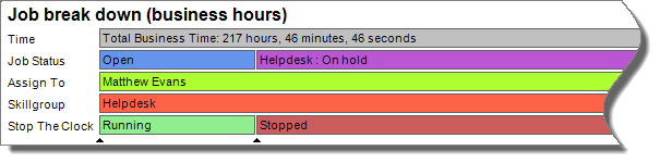 visual timeline for helpdesk tickets